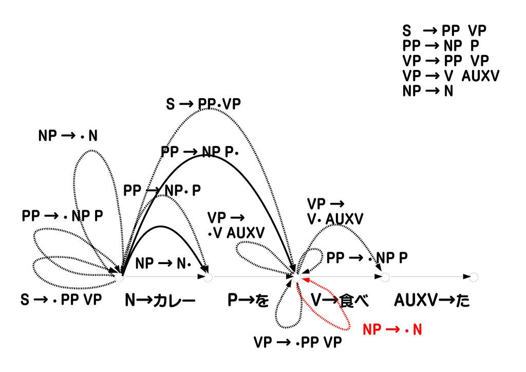 N→カレー P→を V→食べ AUXV→た S → ・ PP VP PP → ・ NP P N...