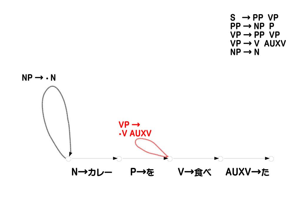 N→カレー P→を V→食べ AUXV→た NP → ・ N VP → ・V AUXV S →...