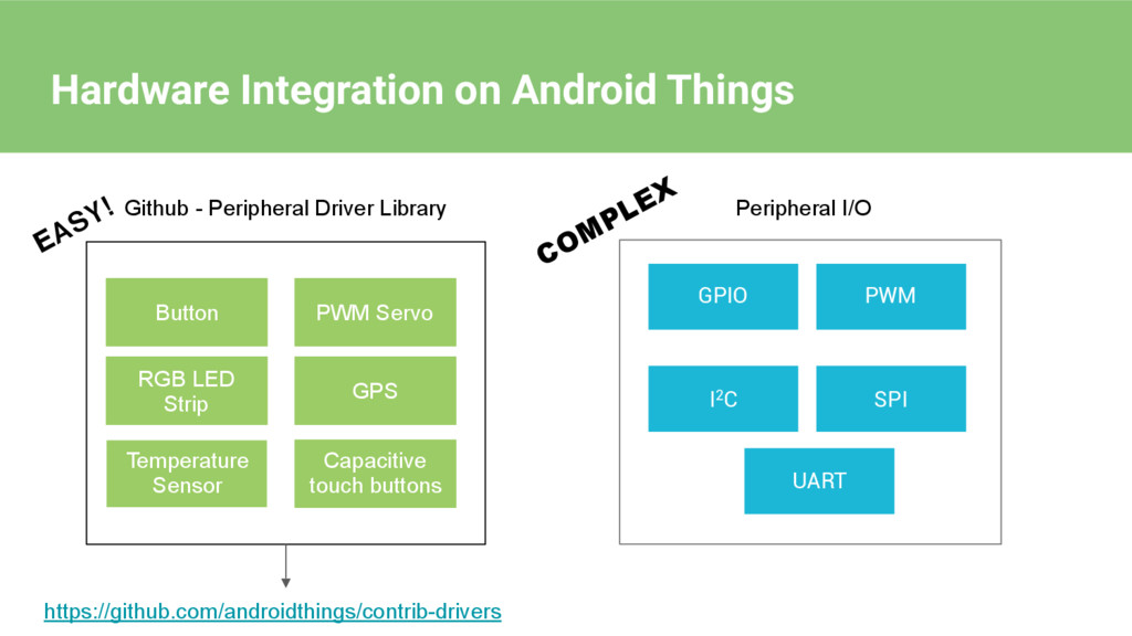 Hardware Integration on Android Things GPIO PWM...
