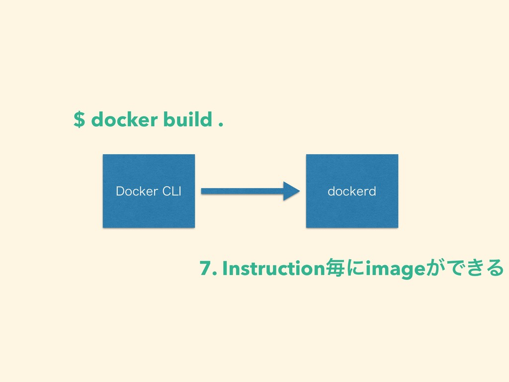 %PDLFS$-* EPDLFSE $ docker build . 7. Instruct...