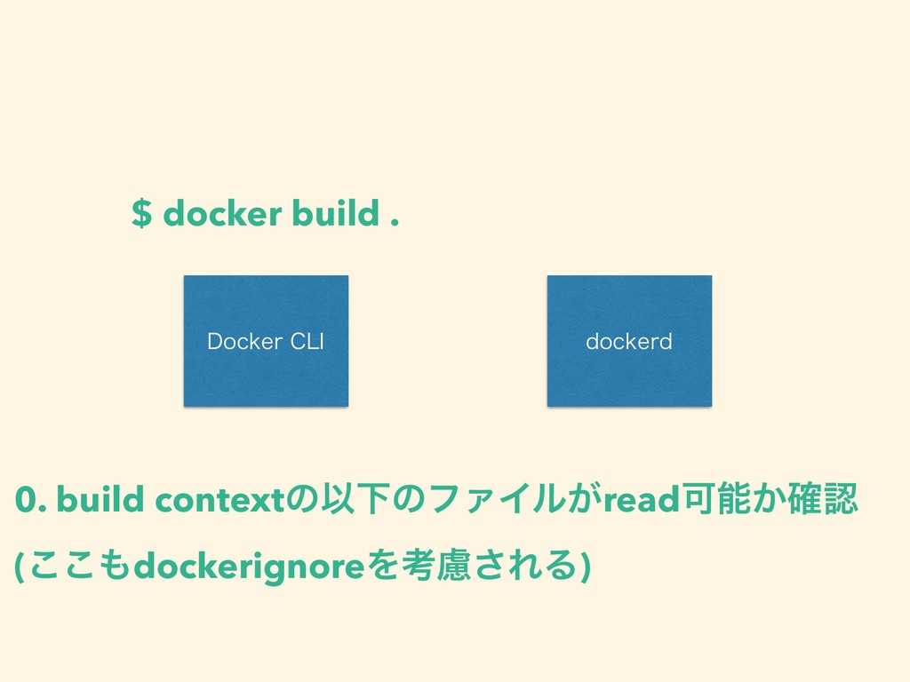 %PDLFS$-* EPDLFSE $ docker build . 0. build co...