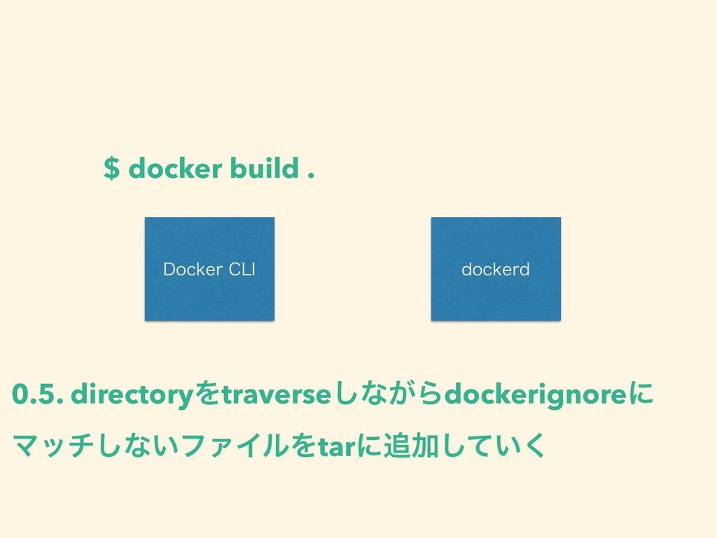 %PDLFS$-* EPDLFSE $ docker build . 0.5. direct...