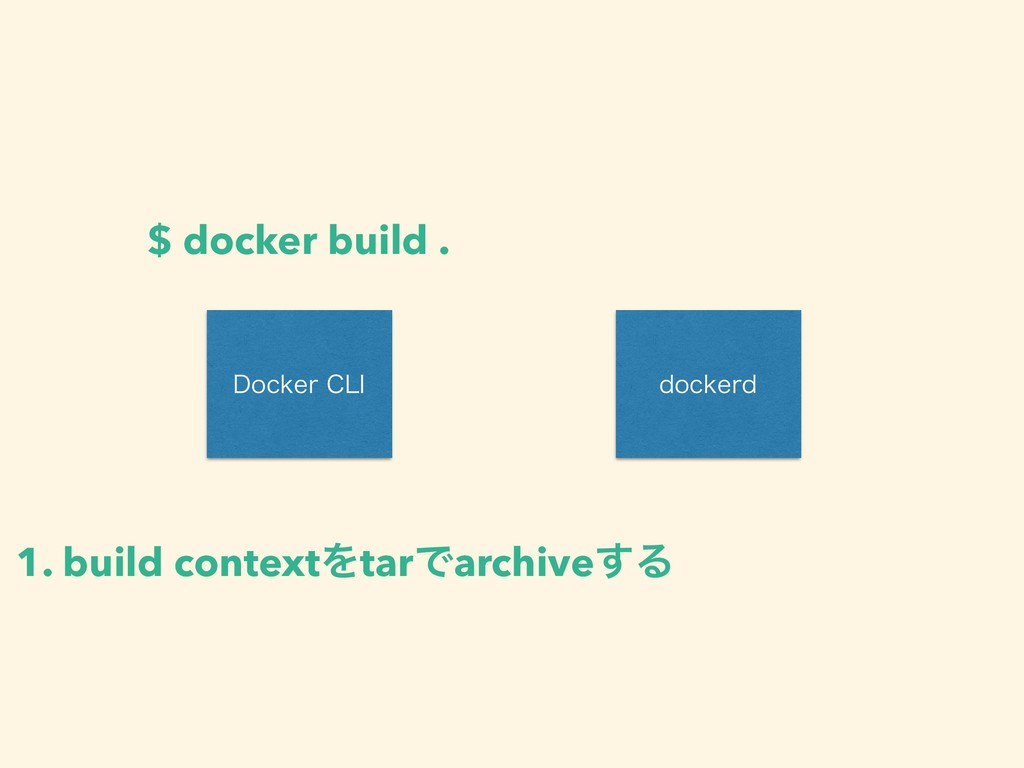 %PDLFS$-* EPDLFSE $ docker build . 1. build co...