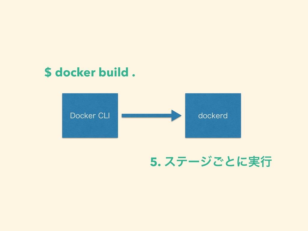 %PDLFS$-* EPDLFSE $ docker build . 5. εςʔδ͝ͱʹ࣮ߦ