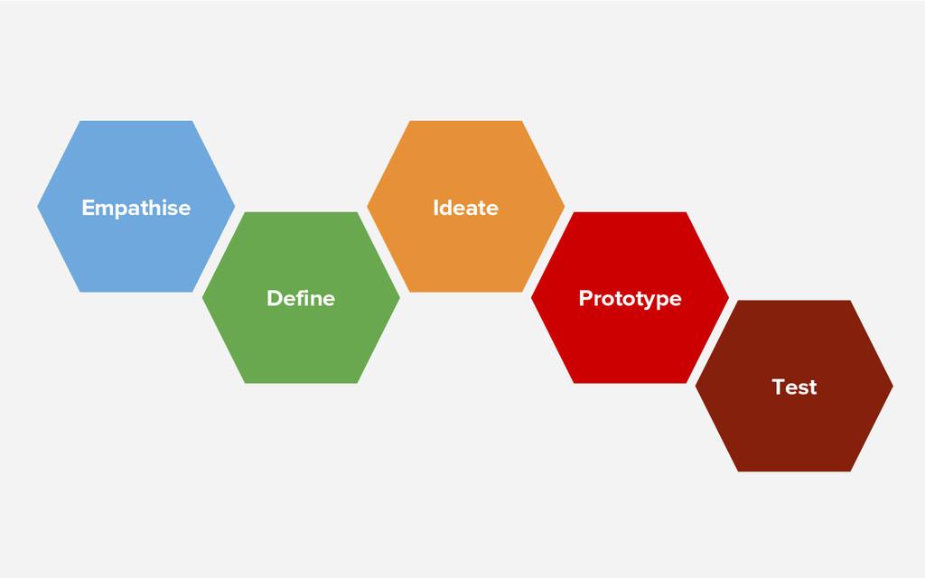 Empathise Define Ideate Prototype Test