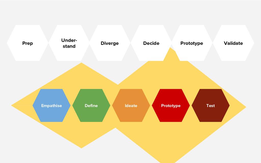 Empathise Define Ideate Prototype Test Under- s...