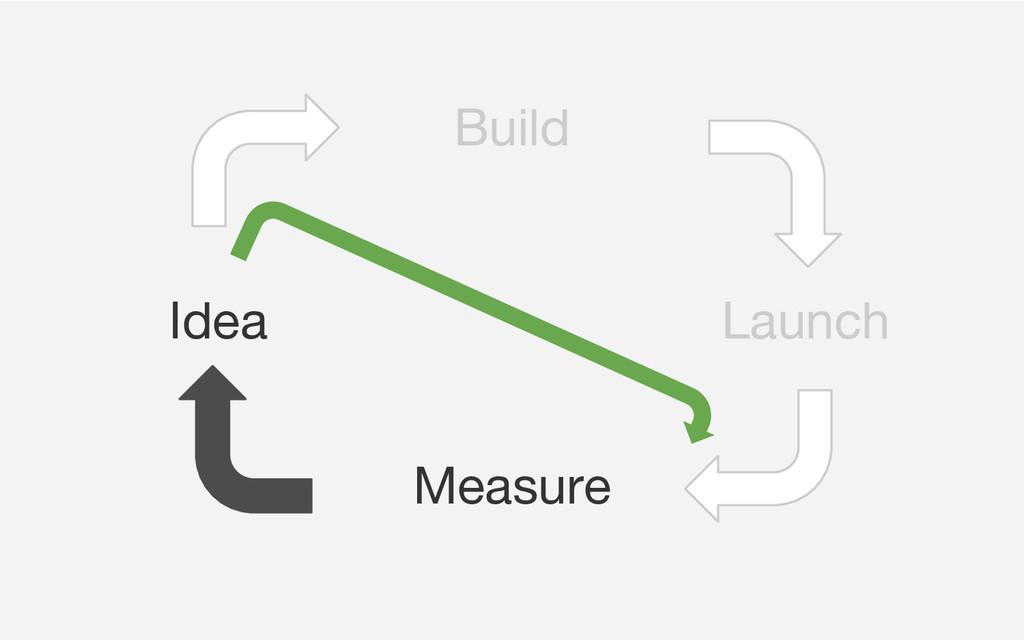 Launch Build Measure Idea