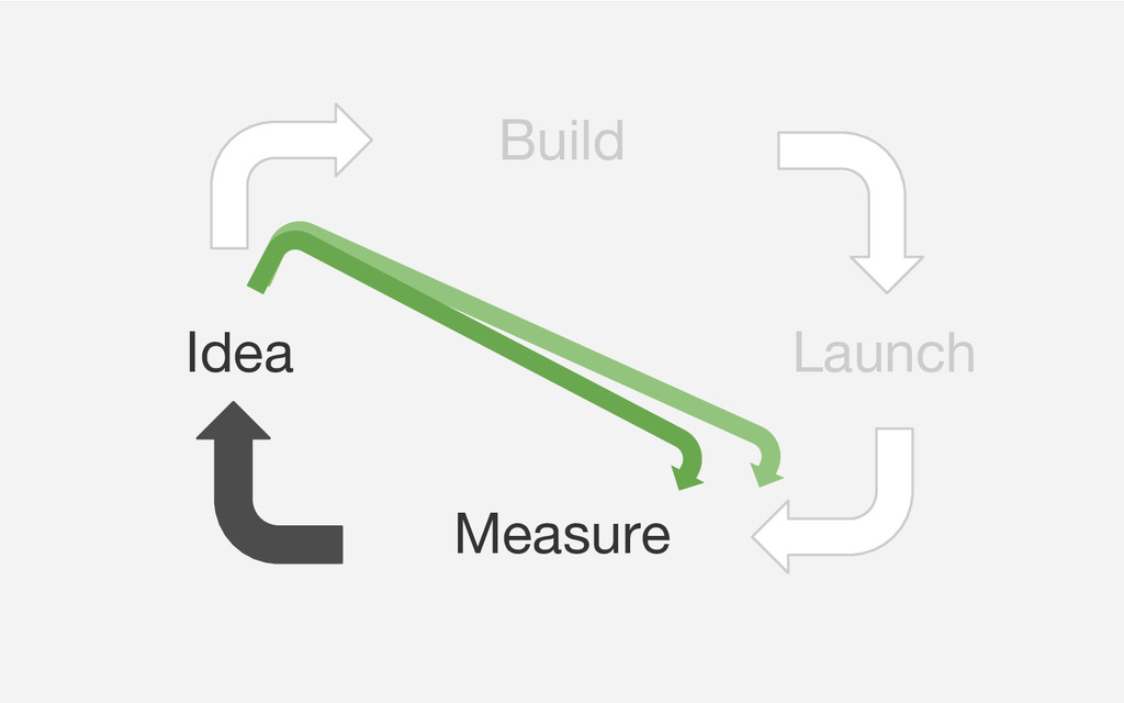 Idea Launch Build Measure