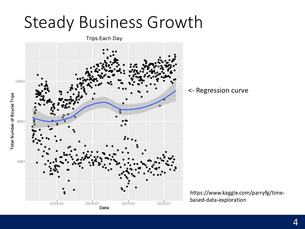 Steady Business Growth 4 https://www.kaggle.com...
