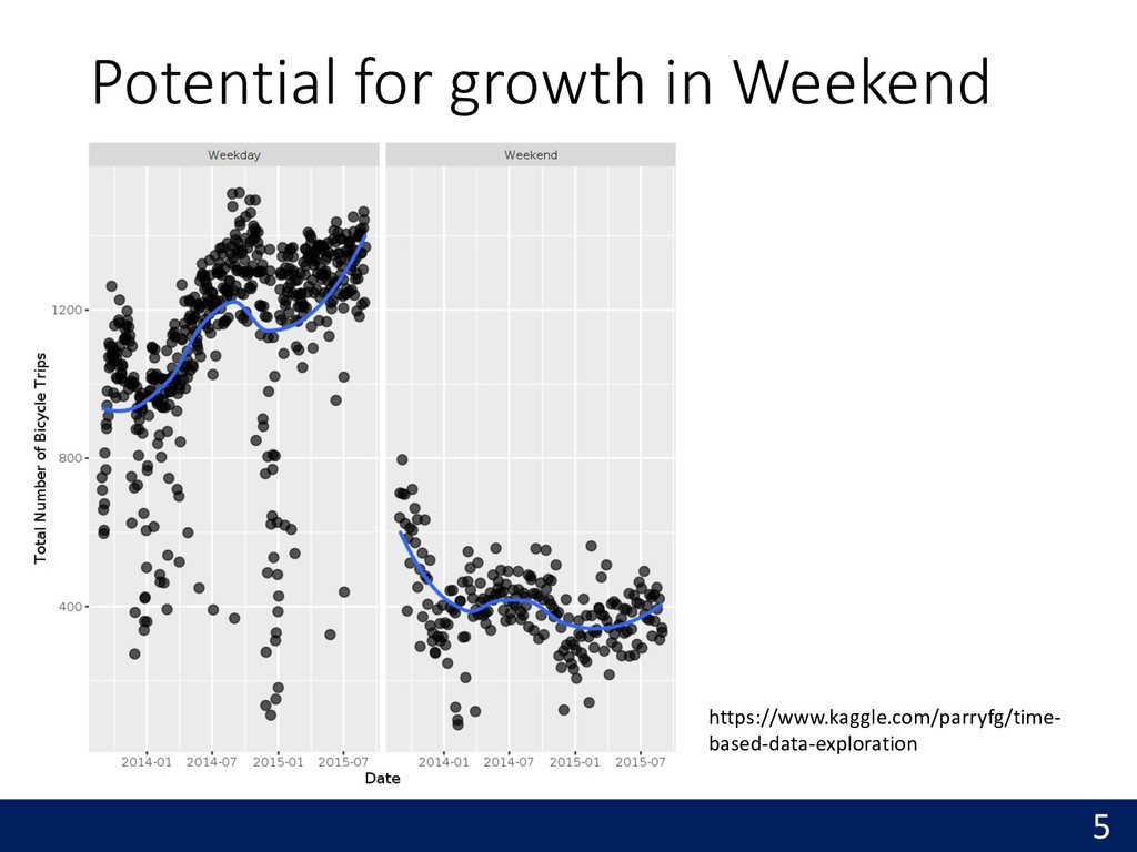 Potential for growth in Weekend 5 https://www.k...
