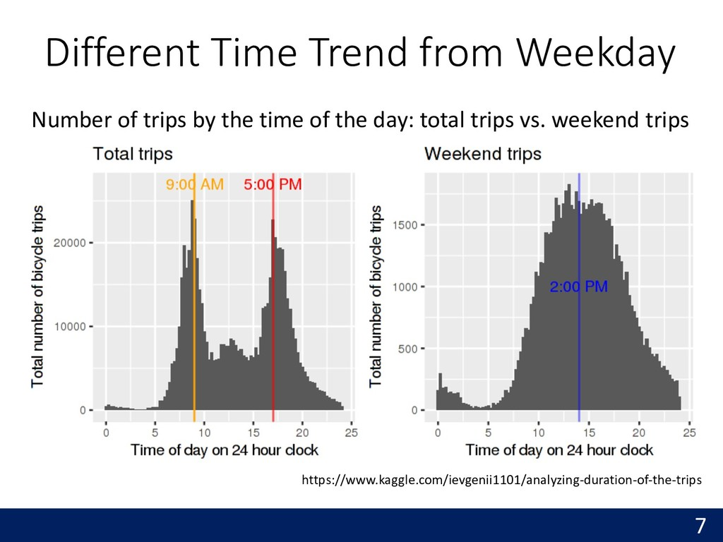 Different Time Trend from Weekday 7 https://www...