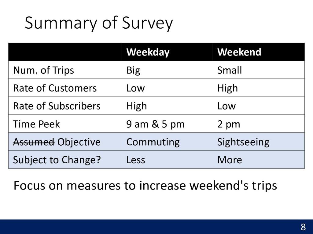 Summary of Survey 8 Weekday Weekend Num. of Tri...