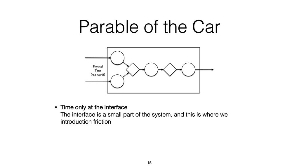 Physical Time (real world) Parable of the Car 1...