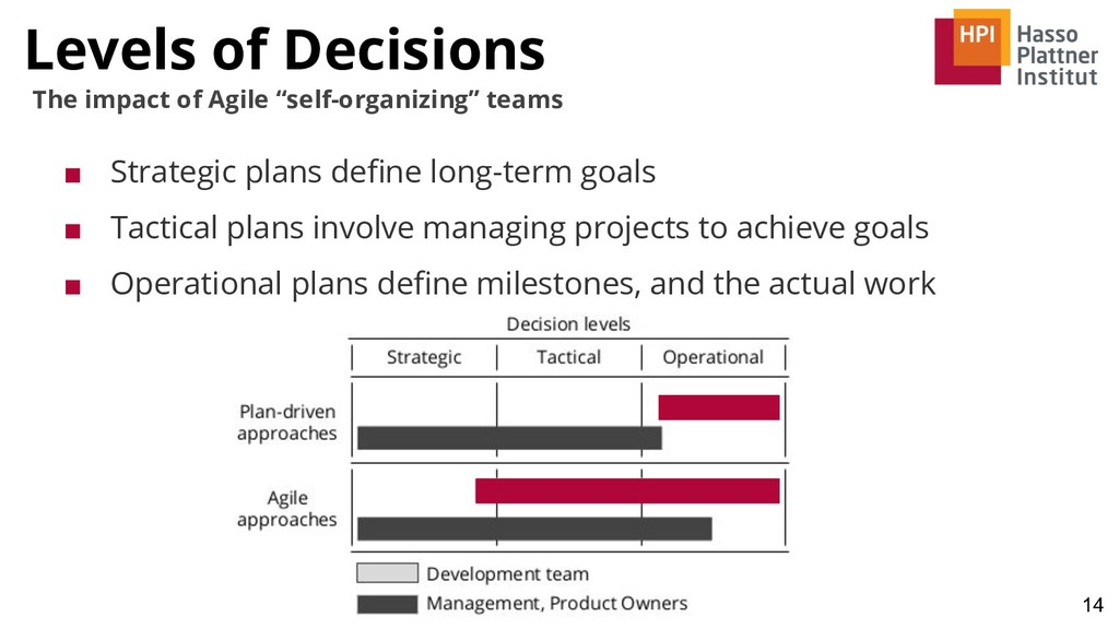 """Levels of Decisions 14 The impact of Agile """"sel..."""
