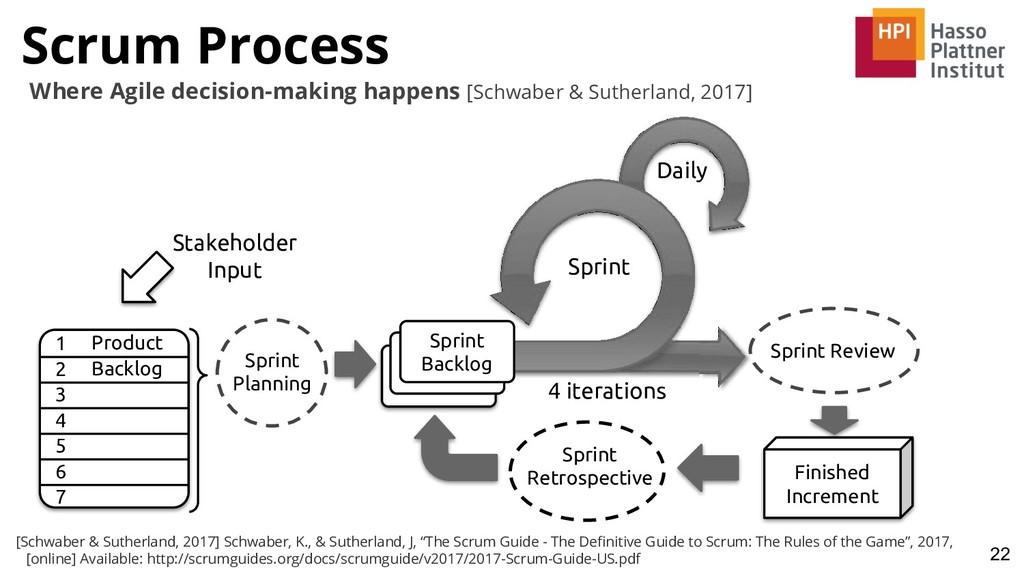 Scrum Process 22 Where Agile decision-making ha...