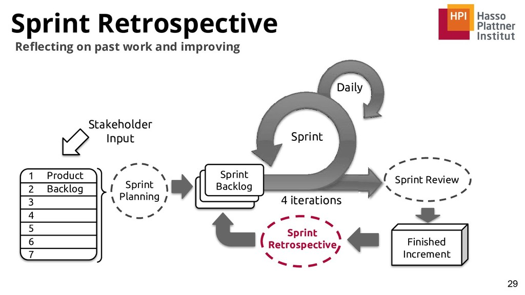 Sprint Retrospective 29 Reflecting on past work ...