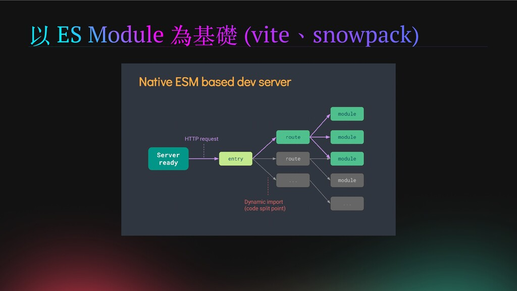 以 ES Module 為基礎 (vite、snowpack)