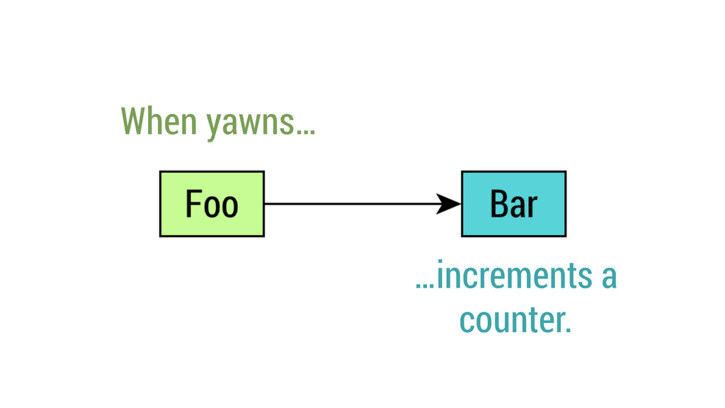 When yawns… …increments a counter.