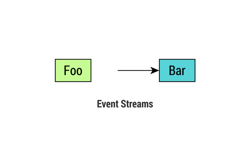 Event Streams