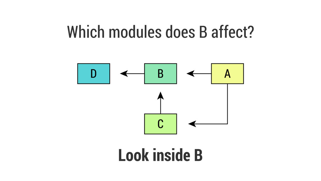 Which modules does B affect? Look inside B