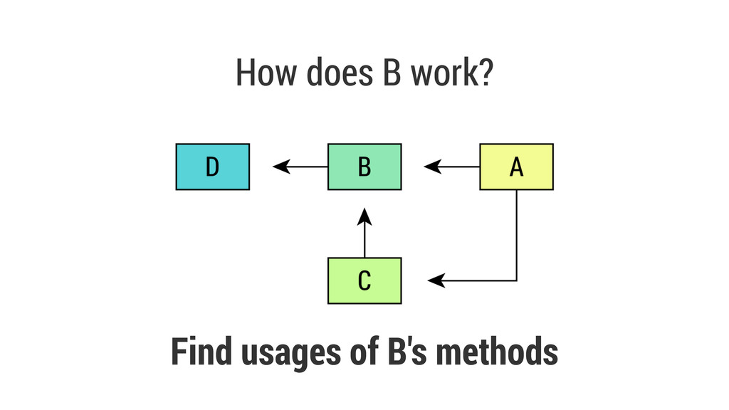 How does B work? Find usages of B's methods