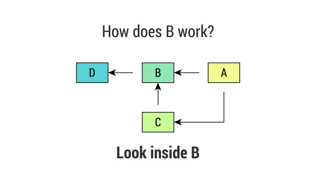 How does B work? Look inside B