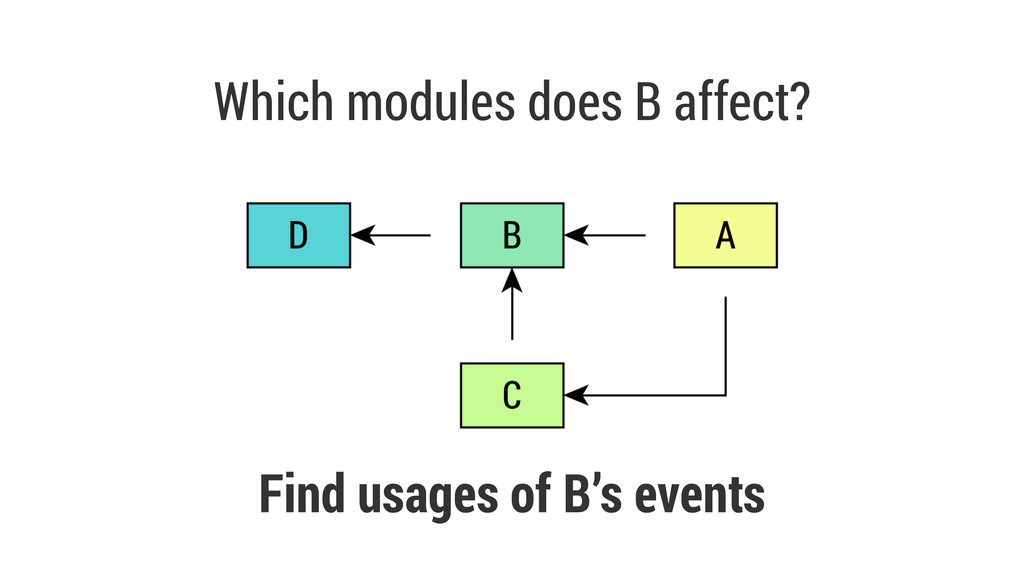 Which modules does B affect? Find usages of B's...