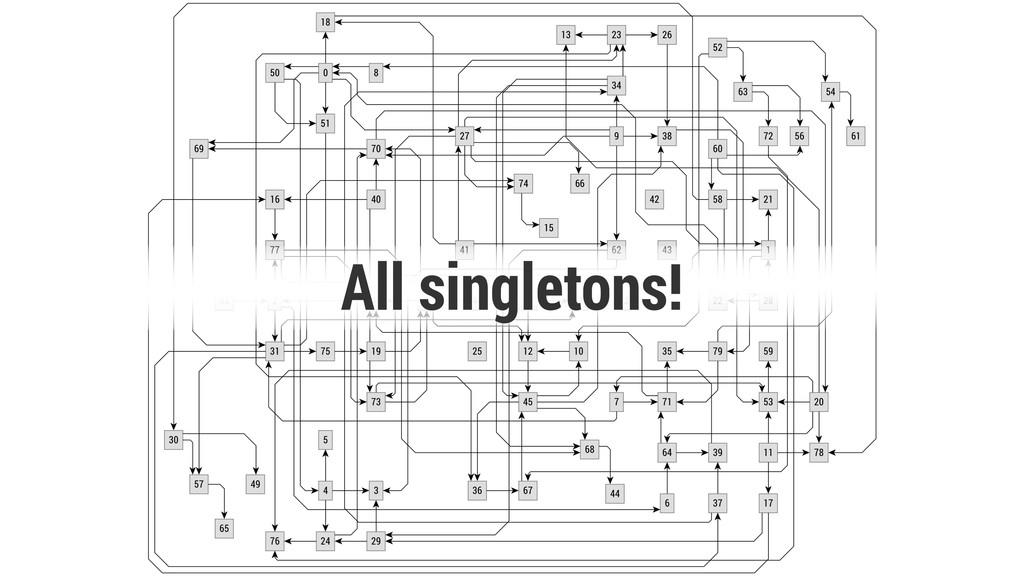 All singletons!