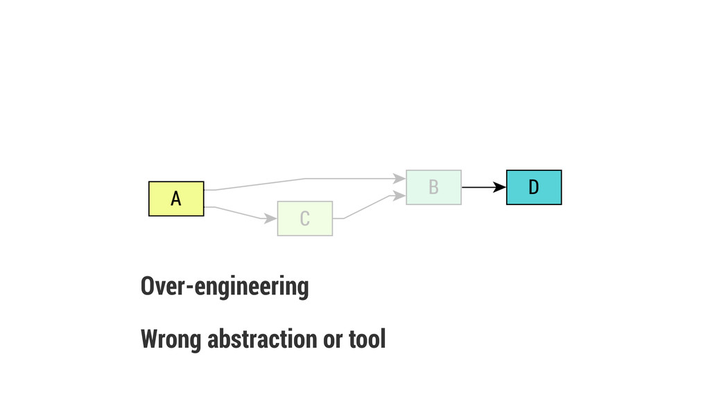 Wrong abstraction or tool Over-engineering