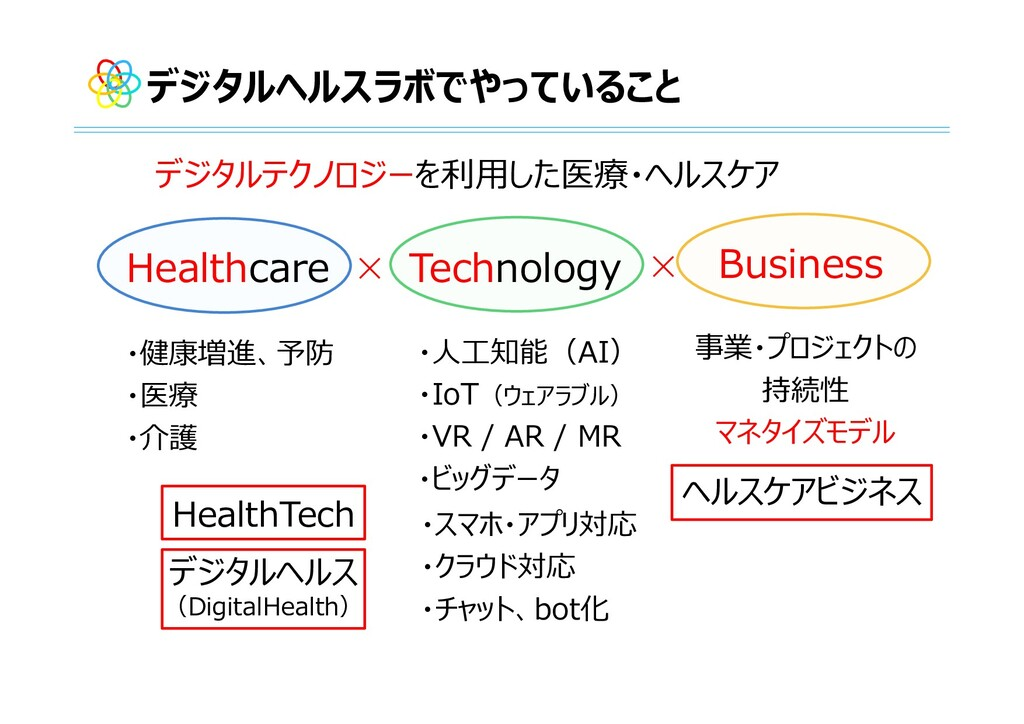 Healthcare Technology Business ・健康増進、予防 ・医療 ・介護...