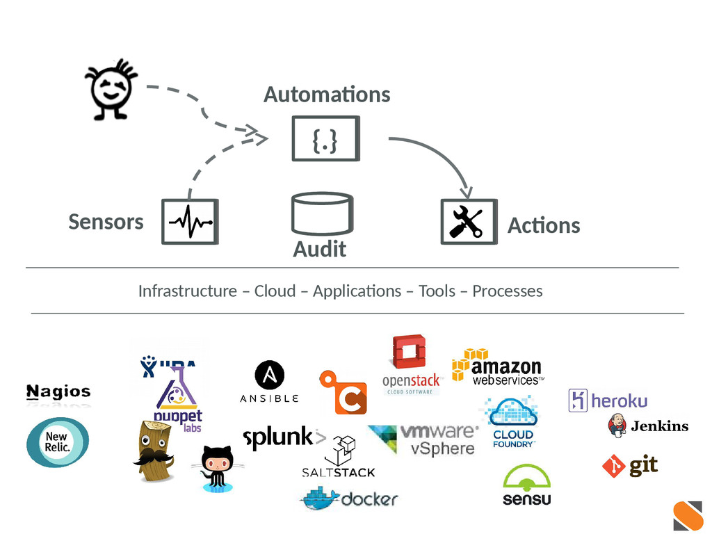 Actions Automations Infrastructure – Cloud – Ap...