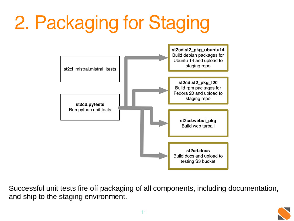 2. Packaging for Staging 11 Successful unit tes...