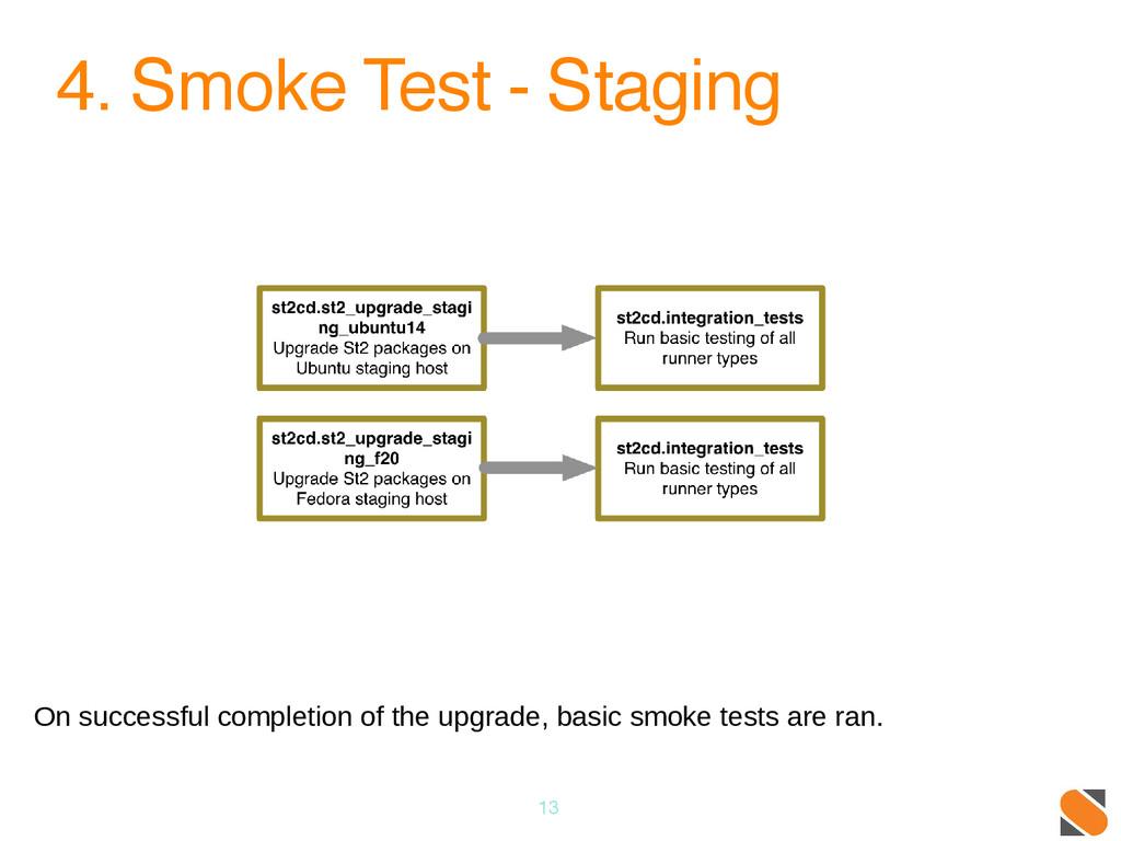 4. Smoke Test - Staging 13 On successful comple...