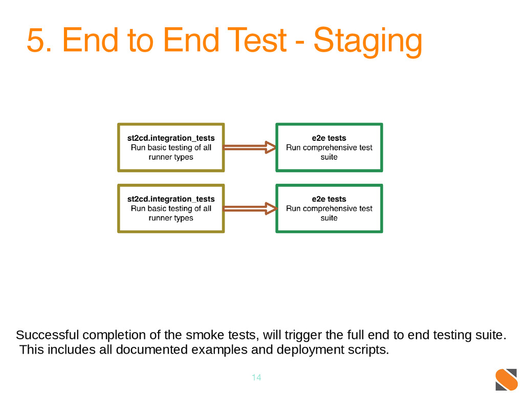 5. End to End Test - Staging 14 Successful comp...