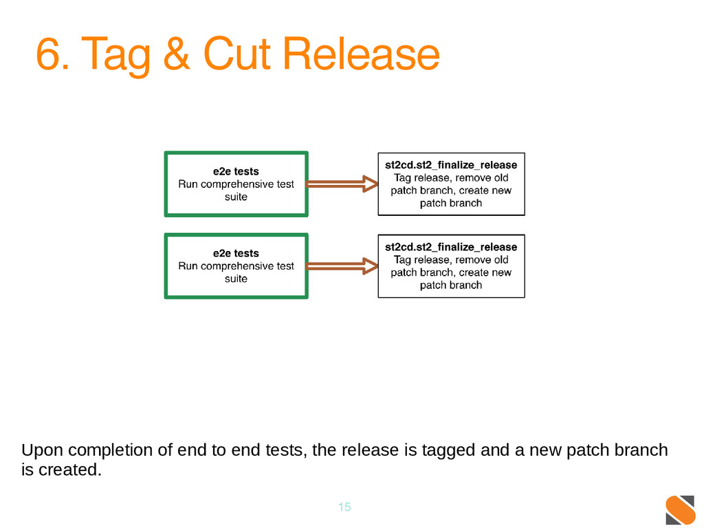 6. Tag & Cut Release 15 Upon completion of end ...