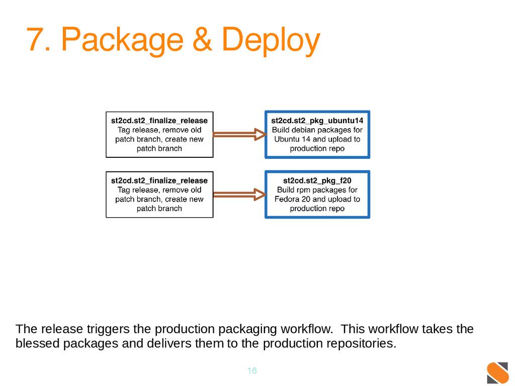 7. Package & Deploy 16 The release triggers the...
