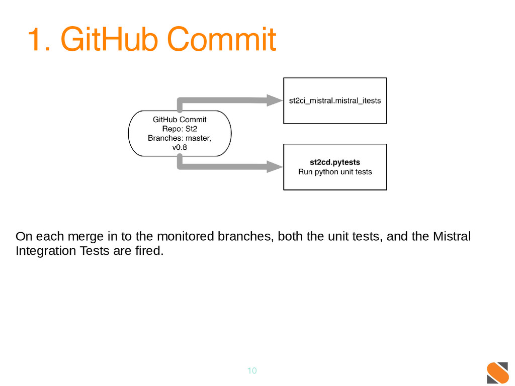 1. GitHub Commit 10 On each merge in to the mon...
