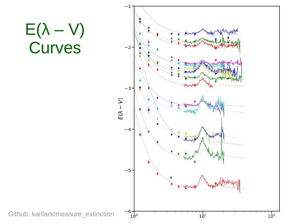 E(λ – V) Curves Github: karllark/measure_extinc...