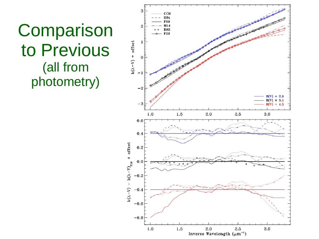 Comparison to Previous (all from photometry)