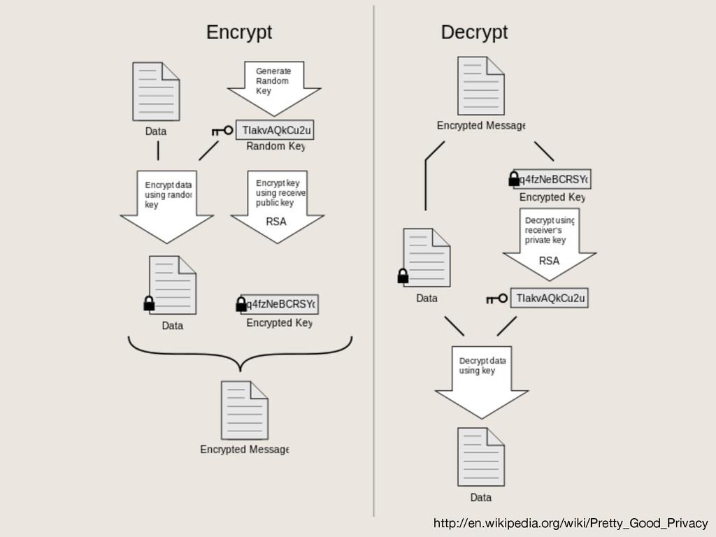 http://en.wikipedia.org/wiki/Pretty_Good_Privacy