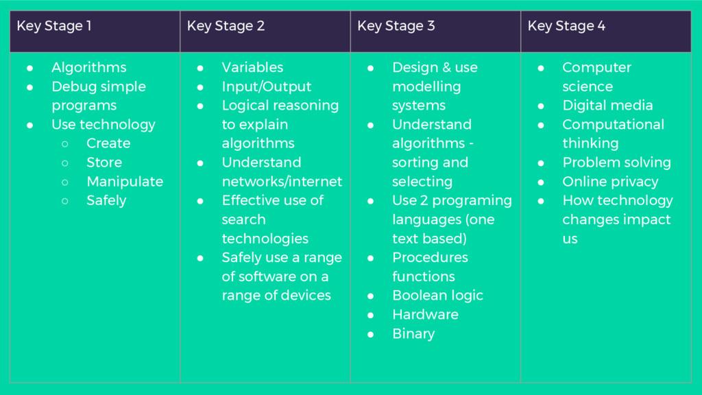 Key Stage 1 Key Stage 2 Key Stage 3 Key Stage 4...
