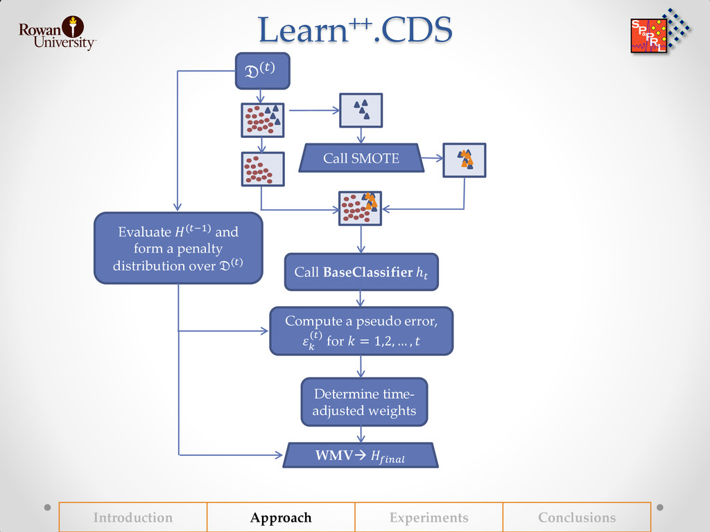 Learn++.CDS Introduction Approach Experiments C...
