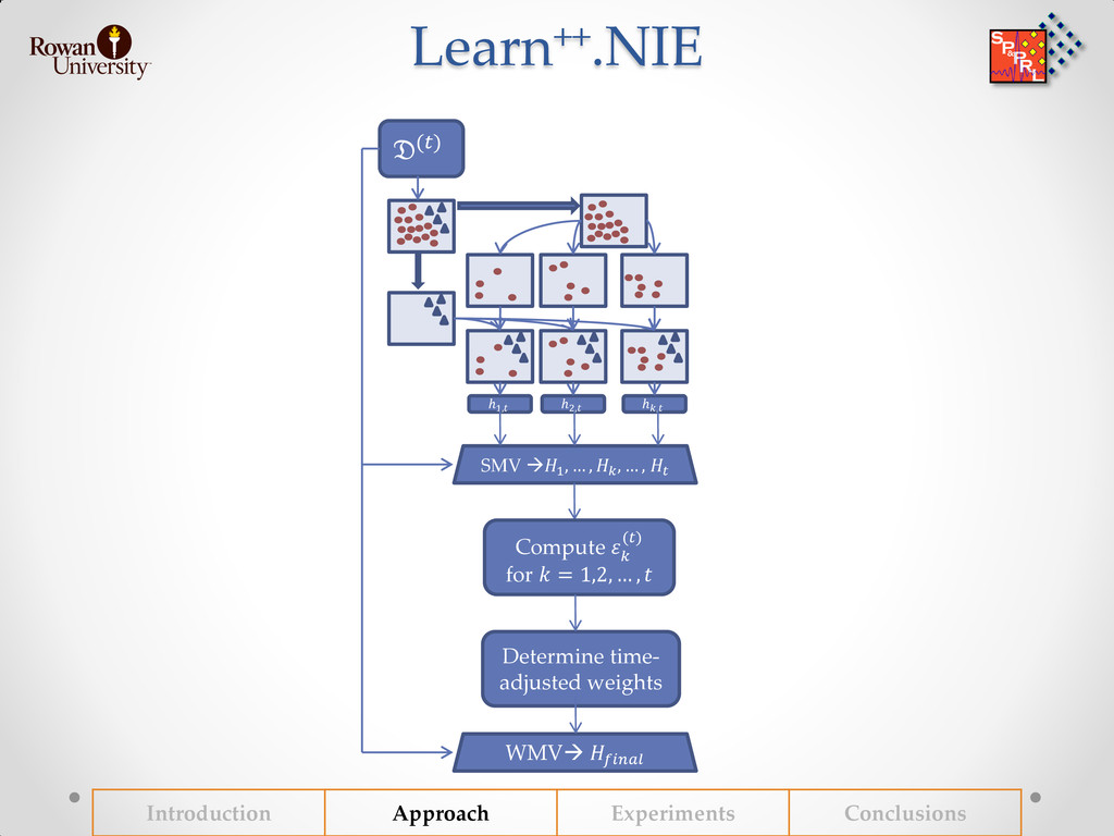 Learn++.NIE Introduction Approach Experiments C...
