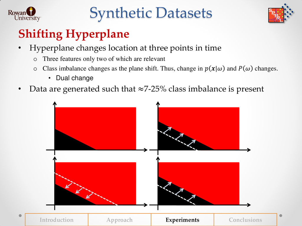 Synthetic Datasets Shifting Hyperplane • Hyperp...