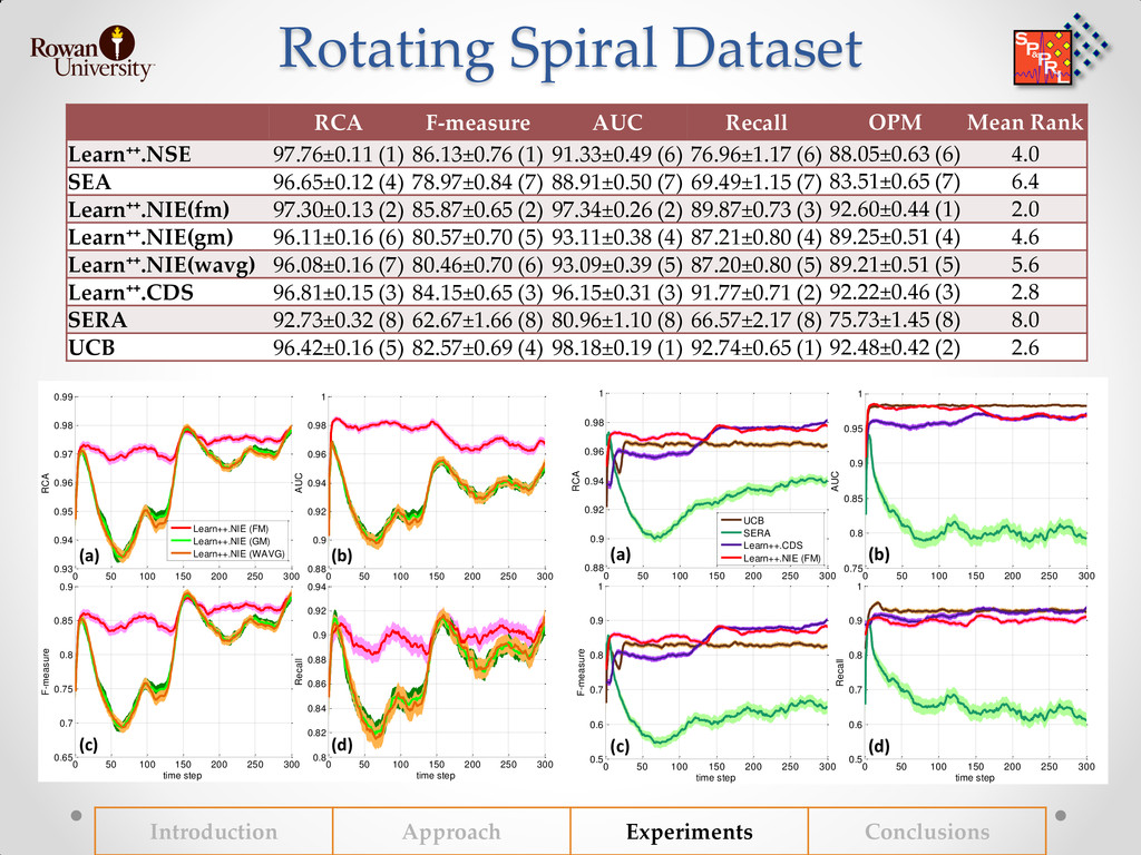 Rotating Spiral Dataset Introduction Approach E...