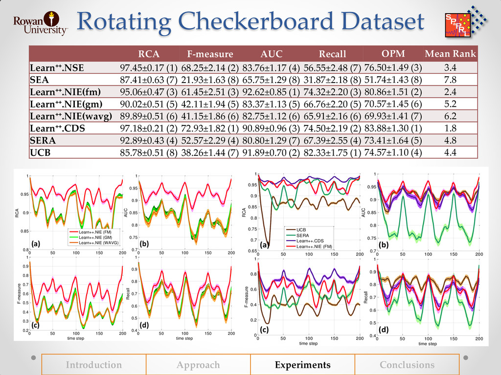 Rotating Checkerboard Dataset Introduction Appr...