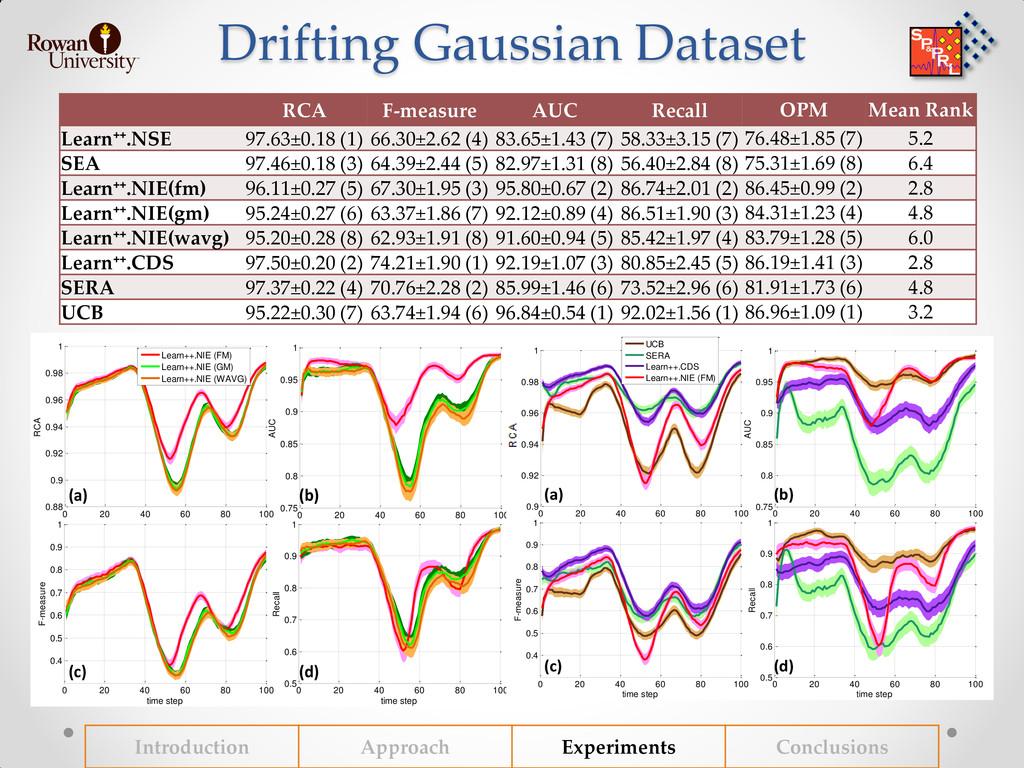 Drifting Gaussian Dataset RCA F-measure AUC Rec...