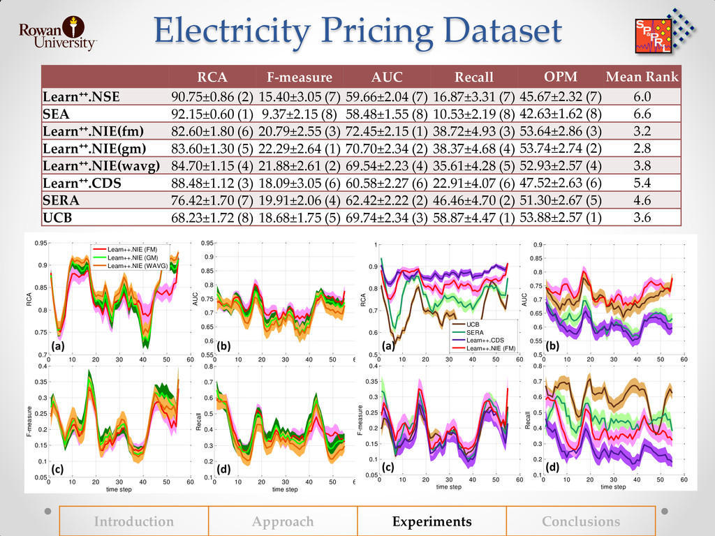 Electricity Pricing Dataset RCA F-measure AUC R...