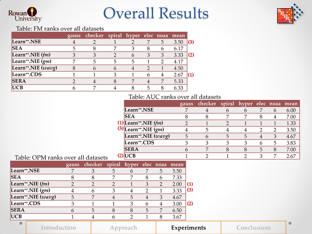 Overall Results Introduction Approach Experimen...