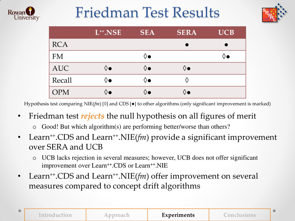 Friedman Test Results Hypothesis test comparing...